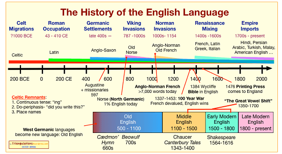 English Language History